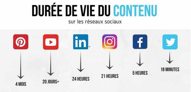 Durée de vie d'un article sur les réseaux sociaux